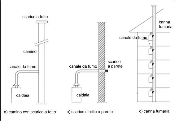 tipologie-di-scarico-fumi-caldaie